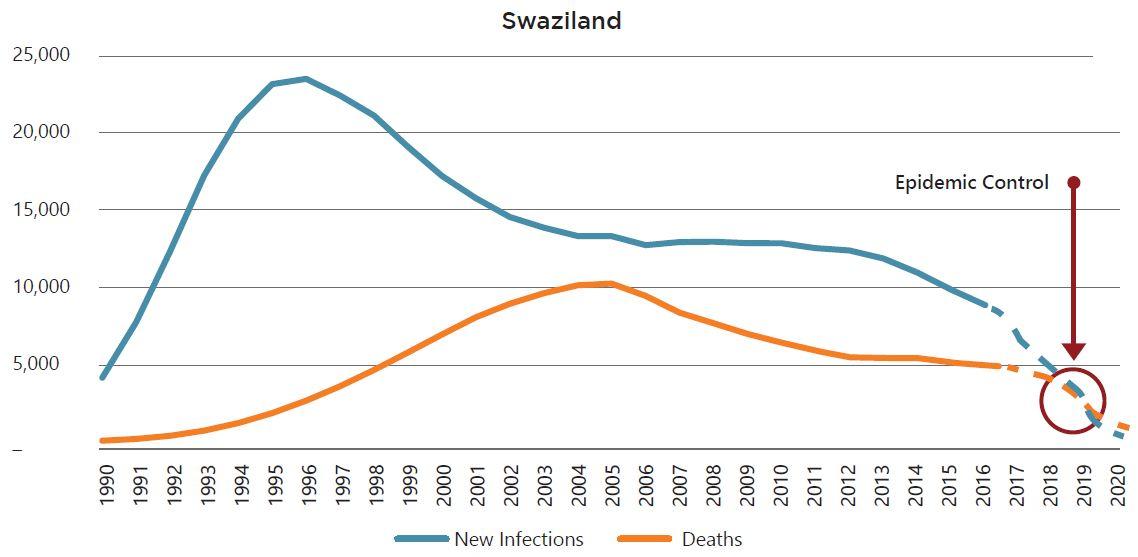 Swaziland epidemic control chart.JPG