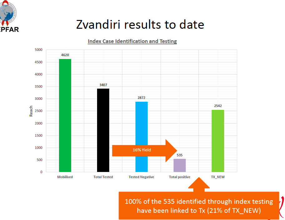 Data and graph provided by the implementing partner