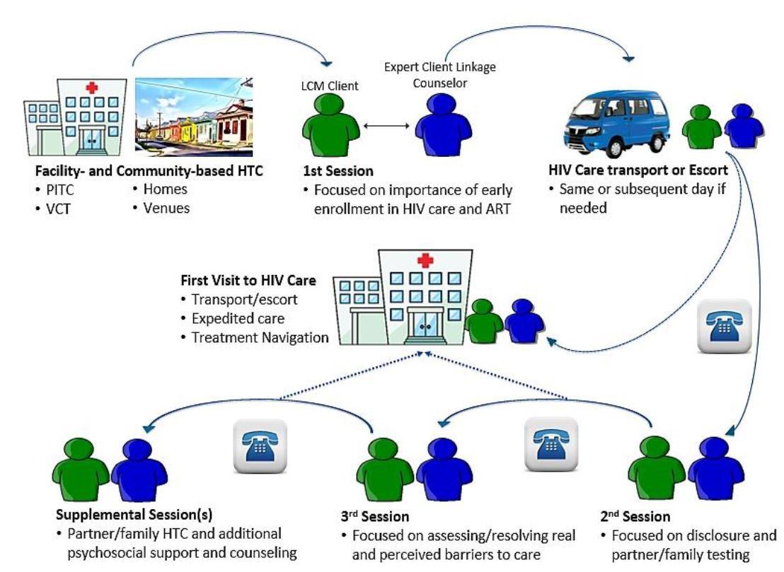 BCPE Model Diagram