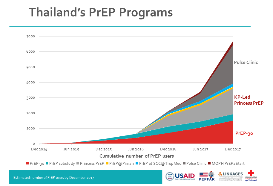 Chart provided by the Thai Red Cross