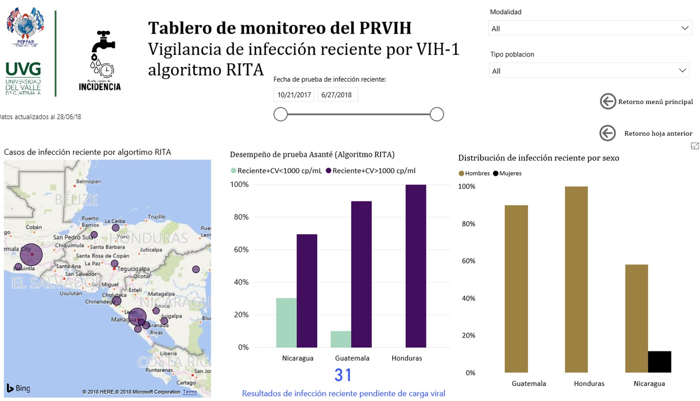 Figure 4. Recent infection surveillance module for Guatemala, Nicaragua, and Honduras, October 2017 to May 2018