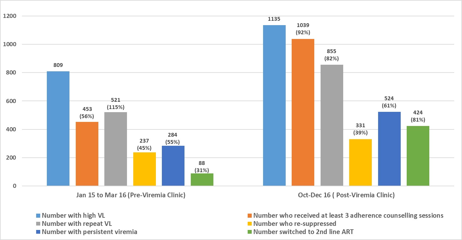 Figure 1: Comparison of high VL cascade before and after viremia clinic introduction
