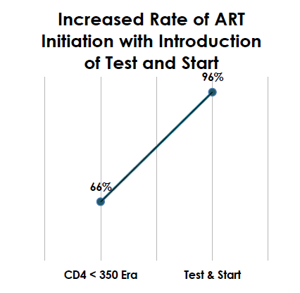 Graph created by the PEPFAR Solutions Team, based on data from the implementing partner