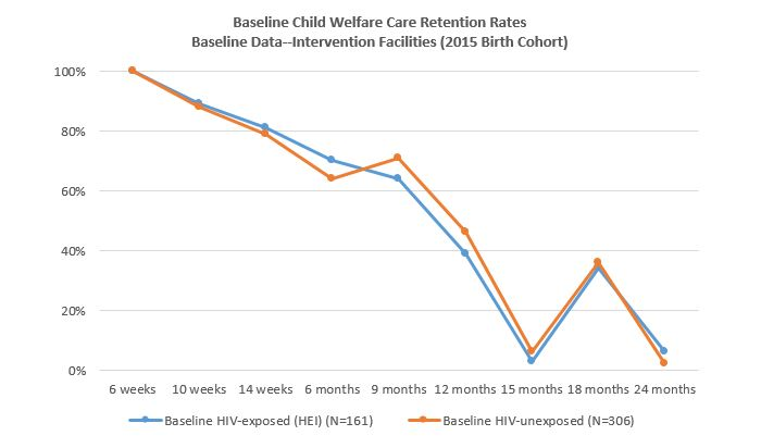 Figure 1 . Low retention rates at child welfare clinics after six weeks of age  prior  to intervention (2015 Birth Cohort)