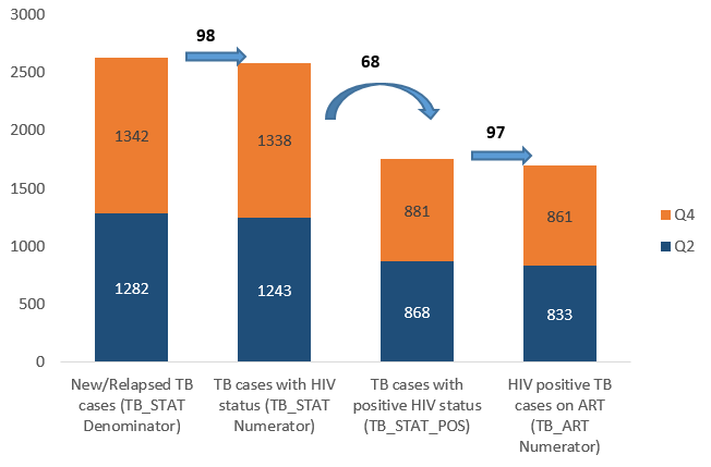 Figure 1 . High levels of HIV testing and linkage to ART in TB patients (data from PEPFAR Panorama, Quarter 2: Jan-June 2018, Quarter 4: May-September 2018)