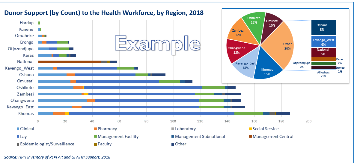 Donor Support to Health Workforce By Region 2018.PNG