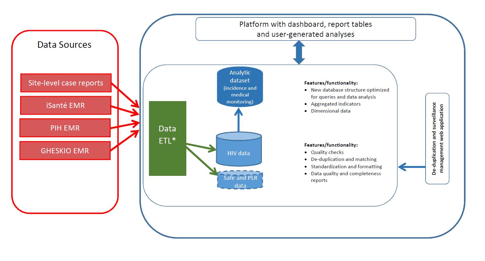 Figure 2. SALVH Framework