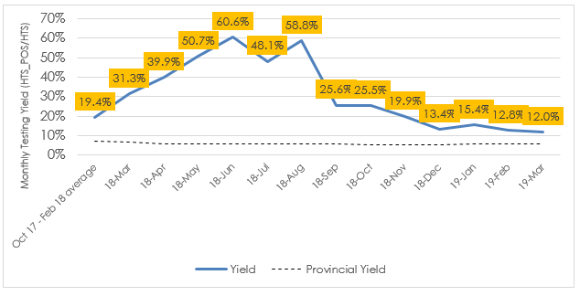Figure 2.  Monthly testing yield (HTS_POS/HTS) reported by Circle of Hope to PEPFAR before (October 2017 – February 2018) and after (March 2018 – March 2019) the introduction of community posts. By comparison, quarterly testing yield (dashed line) reported to PEPFAR for Lusaka Province was 7.6% (FY18Q1), 6.5% (FY18Q2), 5.8% (FY18Q3), 5.7% (FY18Q4), 5.1% (FY19Q1), and 5.6% (FY19Q2).