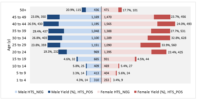 Figure 4.  HIV testing volume and yield by age and sex reported by Circle of Hope to PEPFAR since the introduction of community posts, March 2018 – March 2019.