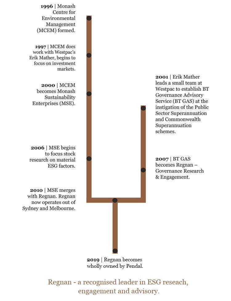 regnan timeline image.PNG