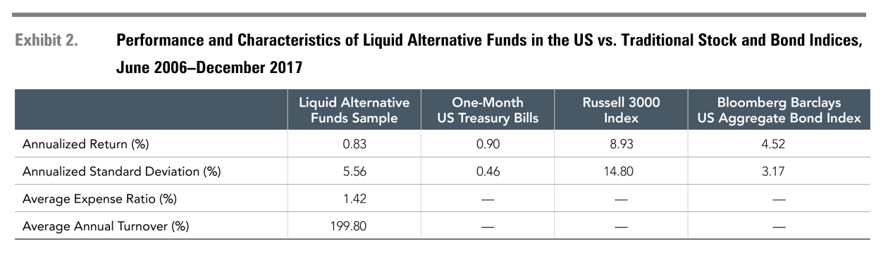 Past performance is no guarantee of future results. Results could vary for different time periods and if the liquid alternative fund universe, calculated by Dimensional using CRSP data, differed. This is for illustrative purposes only and doesn't represent any specific investment product or account. Indices cannot be invested into directly and do not reflect fees and expenses associated with an actual investment. The fund returns included in the liquid alternative funds average are net of expenses. Please see a fund's annual report and prospectus for additional information on a specific portfolio's turnover and the expenses it incurs.  Liquid Alternative Funds Sample includes absolute return, long/short equity, managed futures, and market neutral equity mutual funds from the CRSP Mutual Fund Database after they have reached $50 million in AUM and have at least 36 months of return history. Dimensional calculated annualized return, annualized standard deviation, expense ratio, and annual turnover as an asset-weighted average of the Liquid Alternative Funds Sample. It is not possible to invest directly in an index. Past performance is not a guarantee of future results. Source of one-month US Treasury bills: © 2018 Morningstar. Former source of one-month US Treasury bills: Stocks, Bonds, Bills, and Inflation, Chicago: Ibbotson And Sinquefield, 1986. Bloomberg Barclays data provided by Bloomberg Finance L.P. Frank Russell Company is the source and owner of the trademarks, service marks and copyrights related to the Russell Indexes.  Standard deviation is a measure of the variation or dispersion of a set of data points. Standard deviations are often used to quantify the historical return volatility of a security or a portfolio. Turnover measures the portion of securities in a portfolio that are bought and sold over a period of time.
