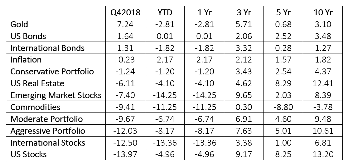 Q4 Market Review Table.jpg