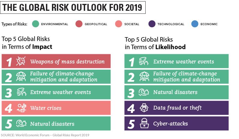 global-risks-2019-1.png