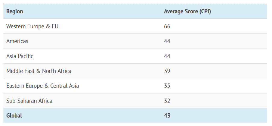 Western Europe has the highest score on average, while Sub-Saharan Africa has the lowest (most corrupt) average score. The Americas ranks just above the global average score of 43, mainly because the average is skewed by the lower scores of many countries in Latin America (such as Venezuela) and the Caribbean (such as Haiti).