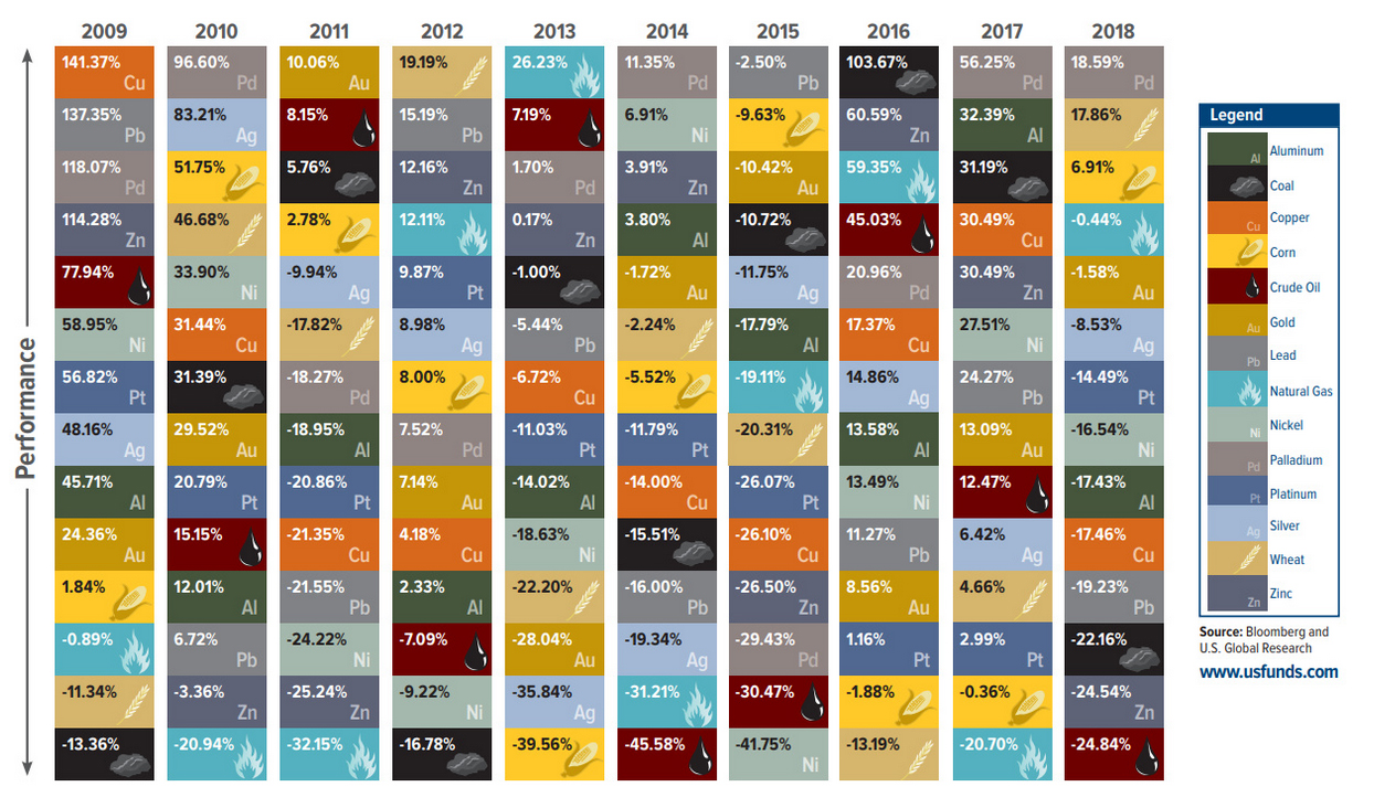 The Periodic Table of Commodity Returns.jpg