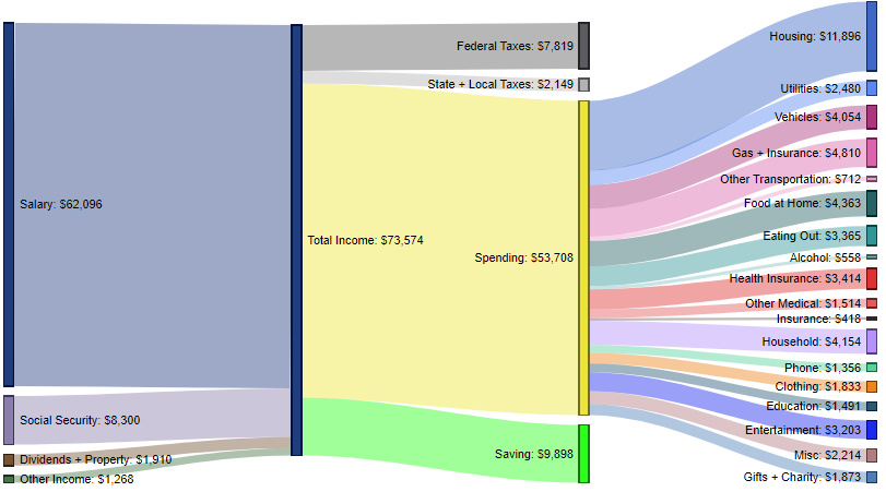 How Americans Make and Spend Their Money - 1.jpg