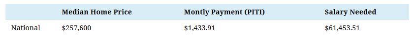 salary-needed-house - chart1.jpg