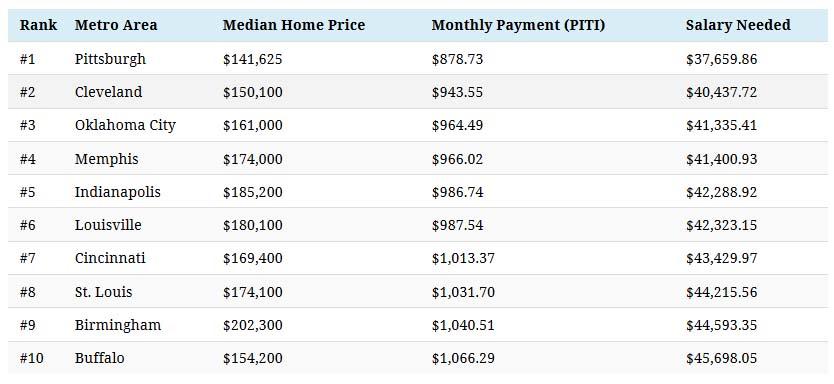 salary-needed-house - chart2.jpg