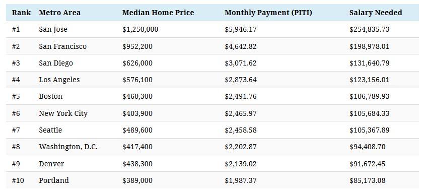 salary-needed-house - chart3.jpg