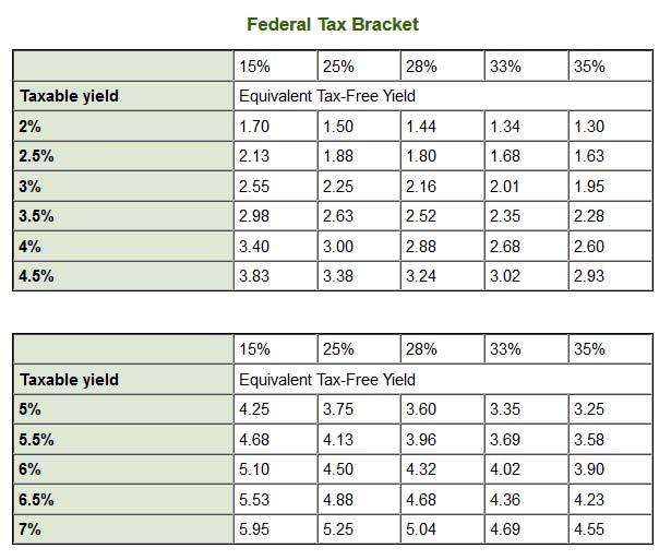 federal tax bracket.jpg