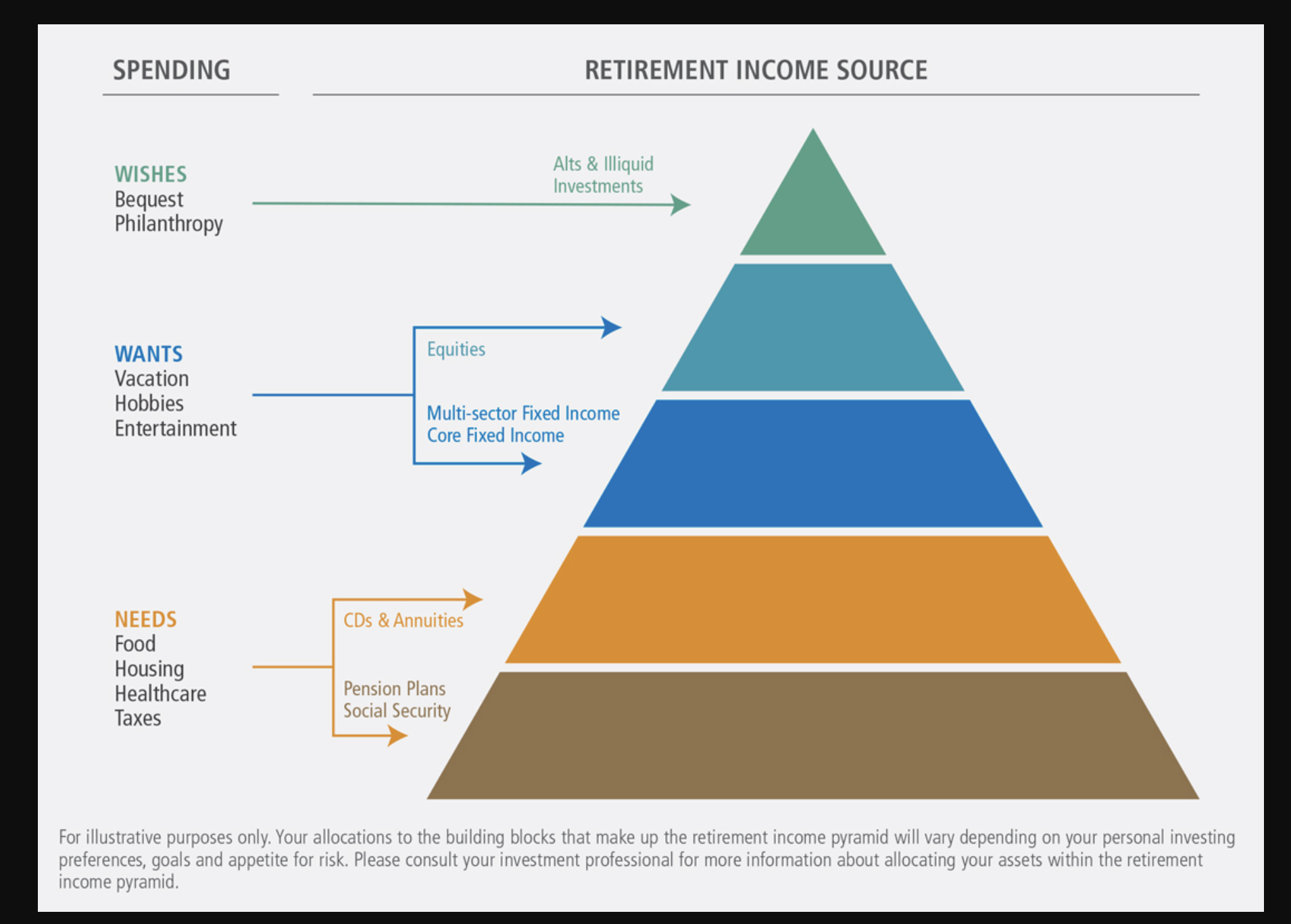 Building the Retirement Income Pyramid