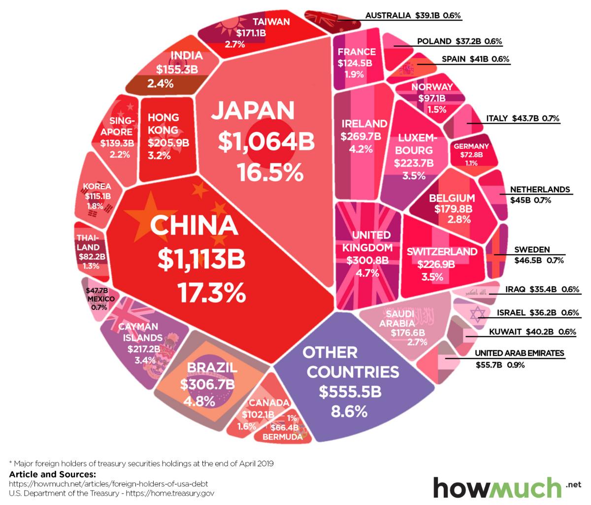 who-owns-u-s-debt-2019.jpg