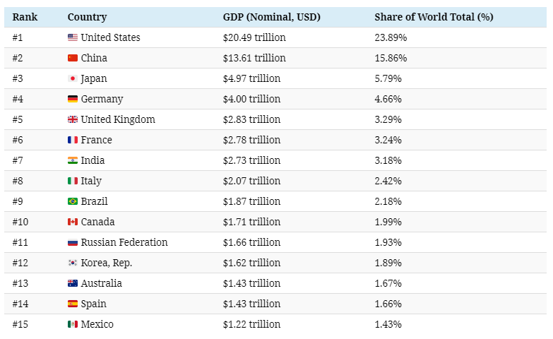 The $86 Trillion World Economy in One Chart - 1.png
