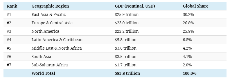The $86 Trillion World Economy in One Chart - 2.png