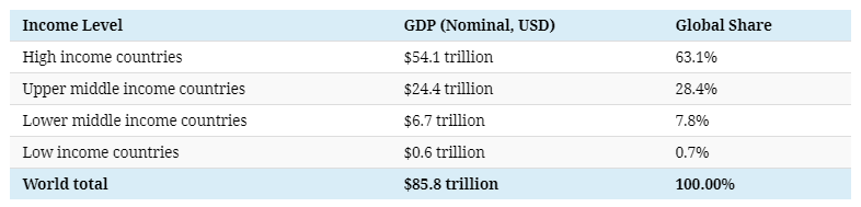 The $86 Trillion World Economy in One Chart - 3.png