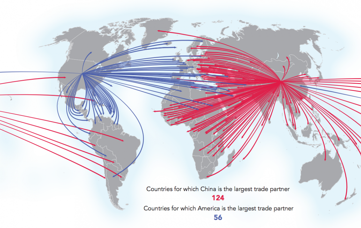 China is the world's #1 trade partner