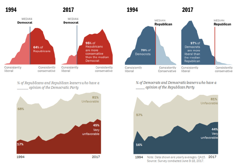 Original charts from Pew Research Center, Washington, D.C. (October 2017).