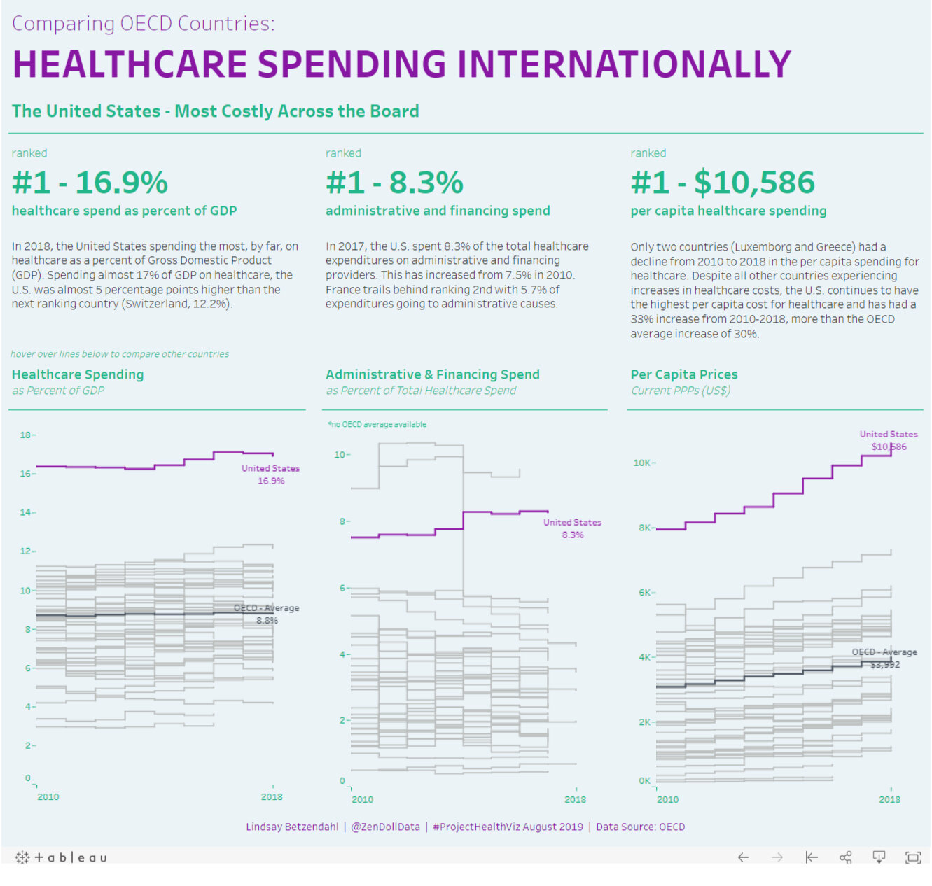 Visualizing Healthcare Spending by Country.jpg