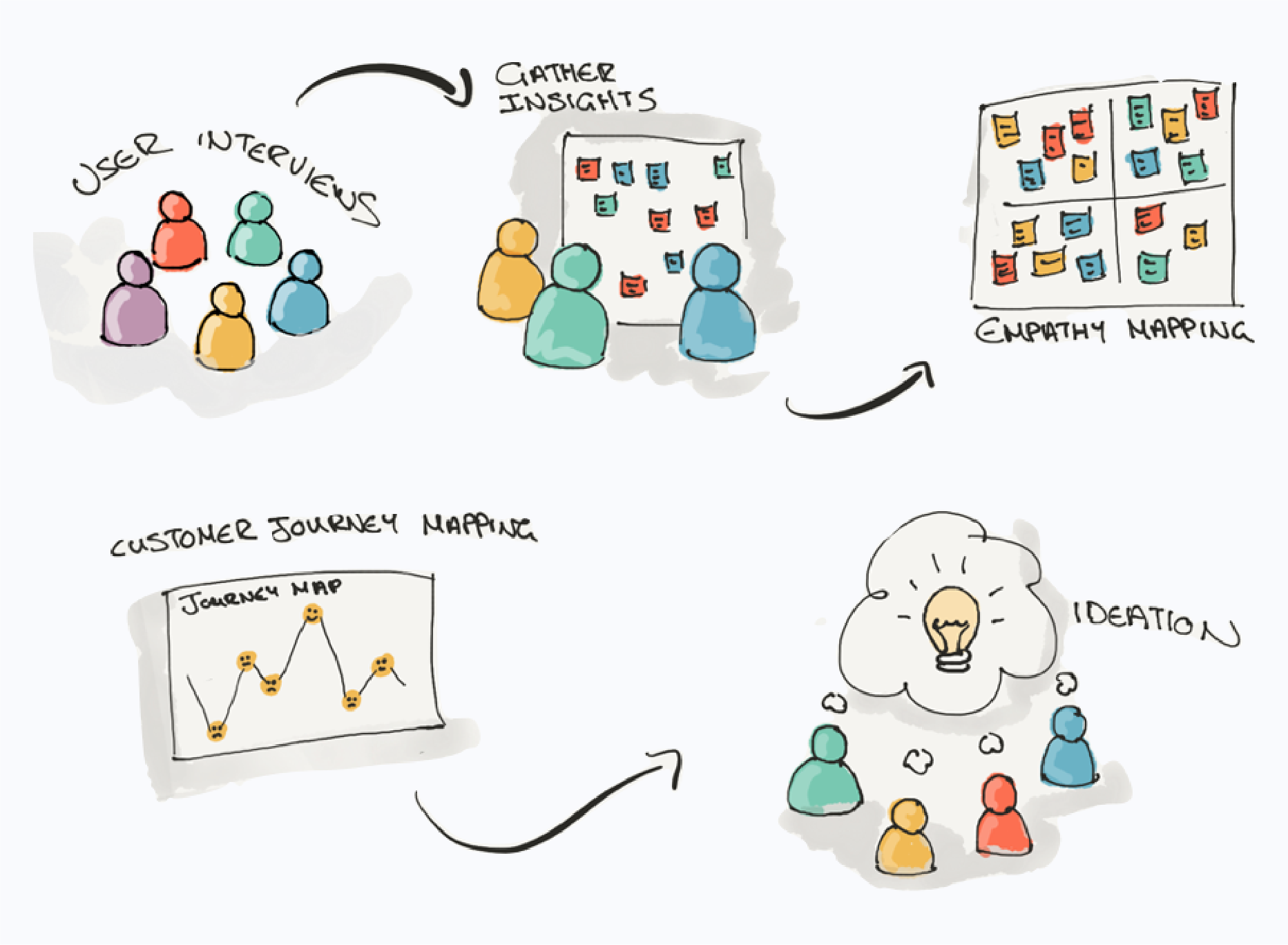 Customer Journey Mapping_Diagram-03.png