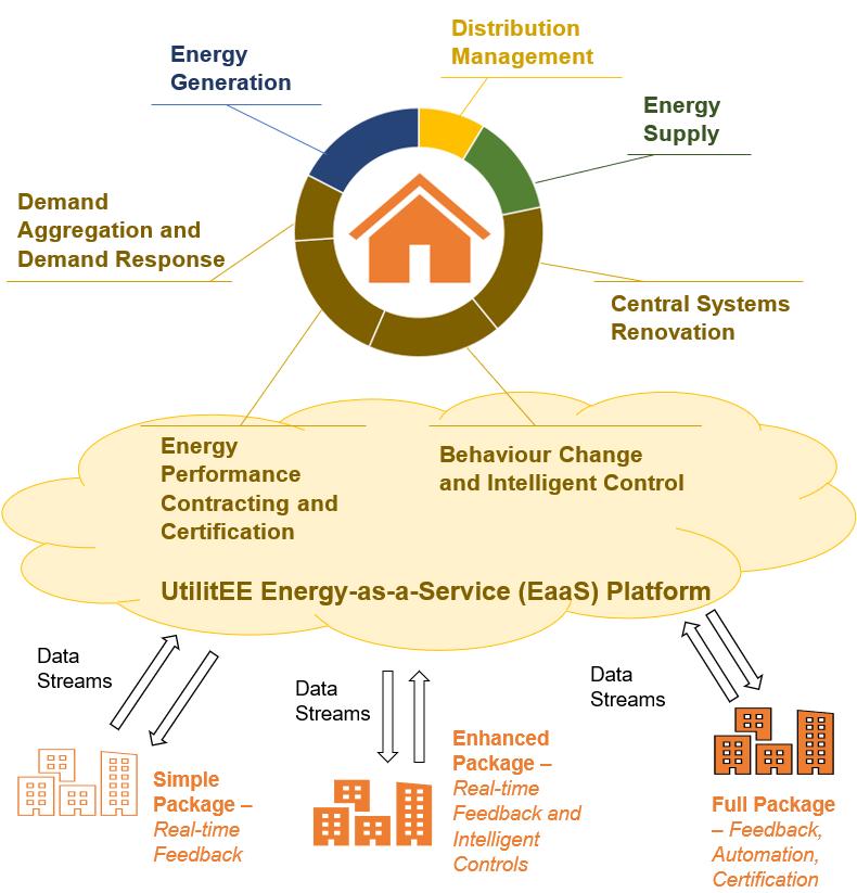 UtilitEE Energy-as-a-Service Platform