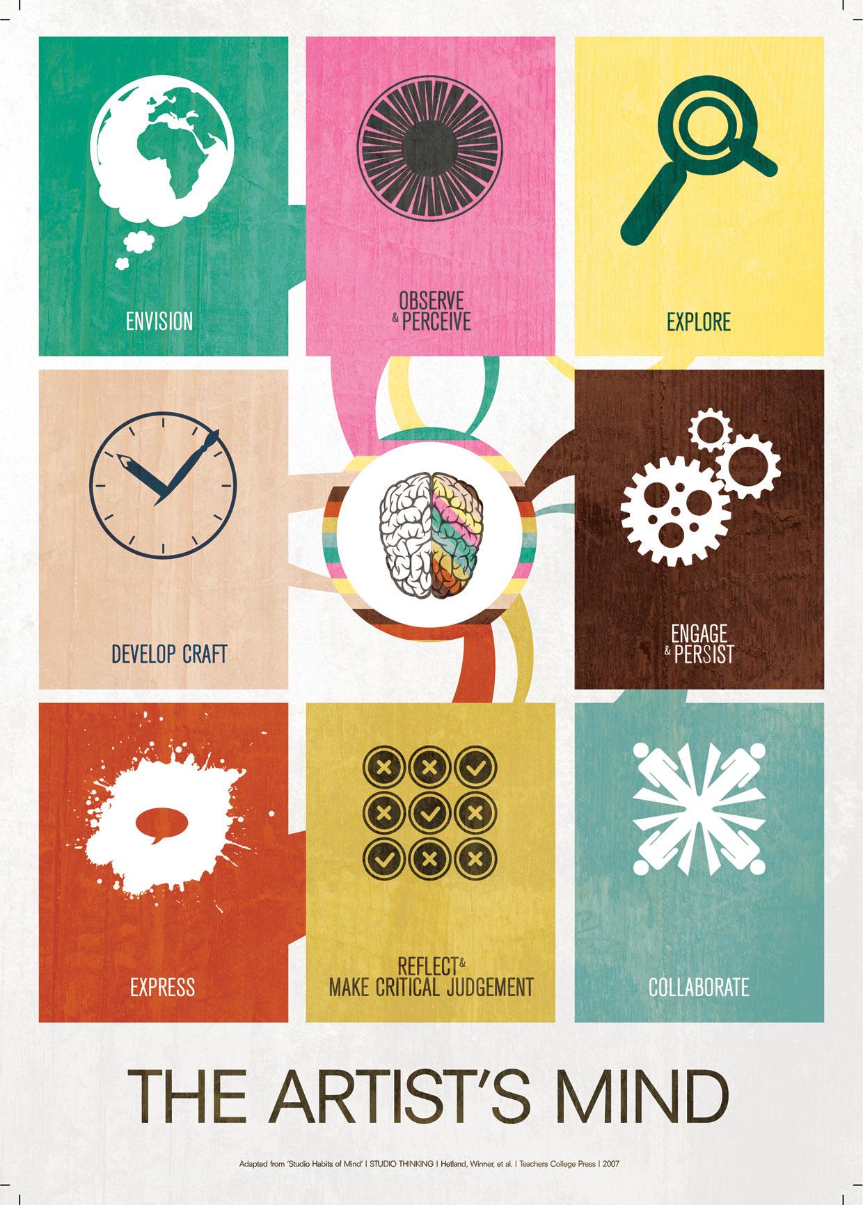 Studio+Habits+of+Mind+Poster+A2+Final+LR.jpg