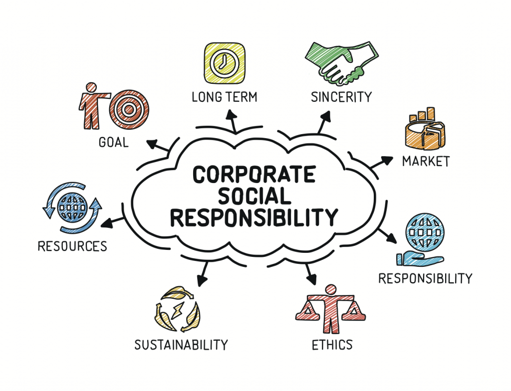 Corporate-Social-Responsibility-1024x784.png