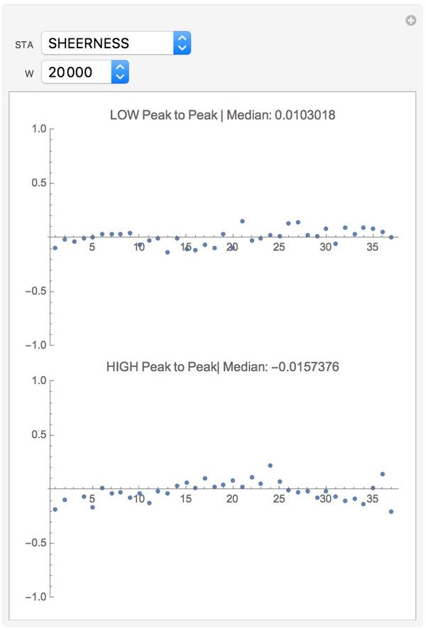 Trends of the peak-to-peak values - one station