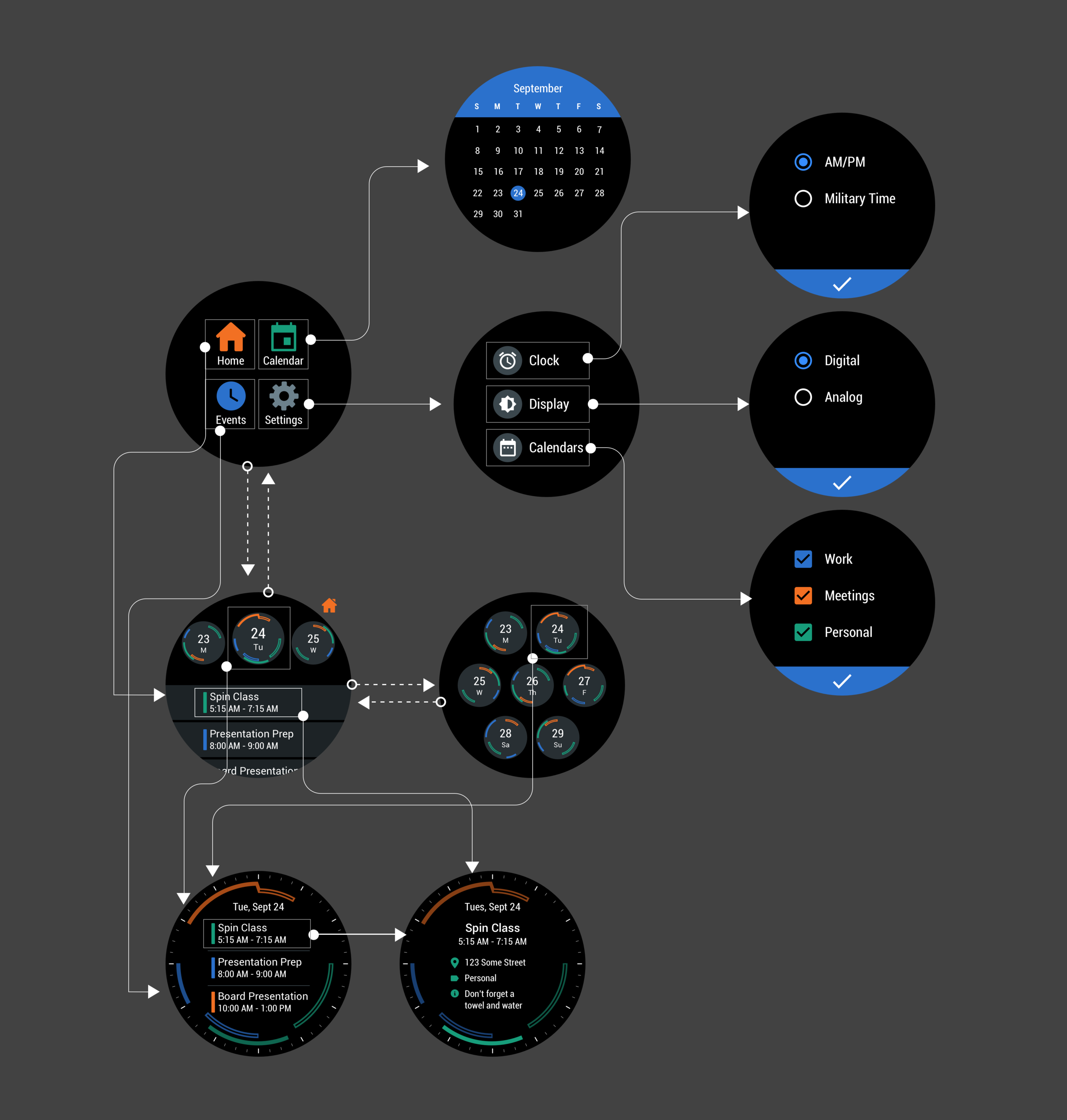 A user flow chart for the smart watch application