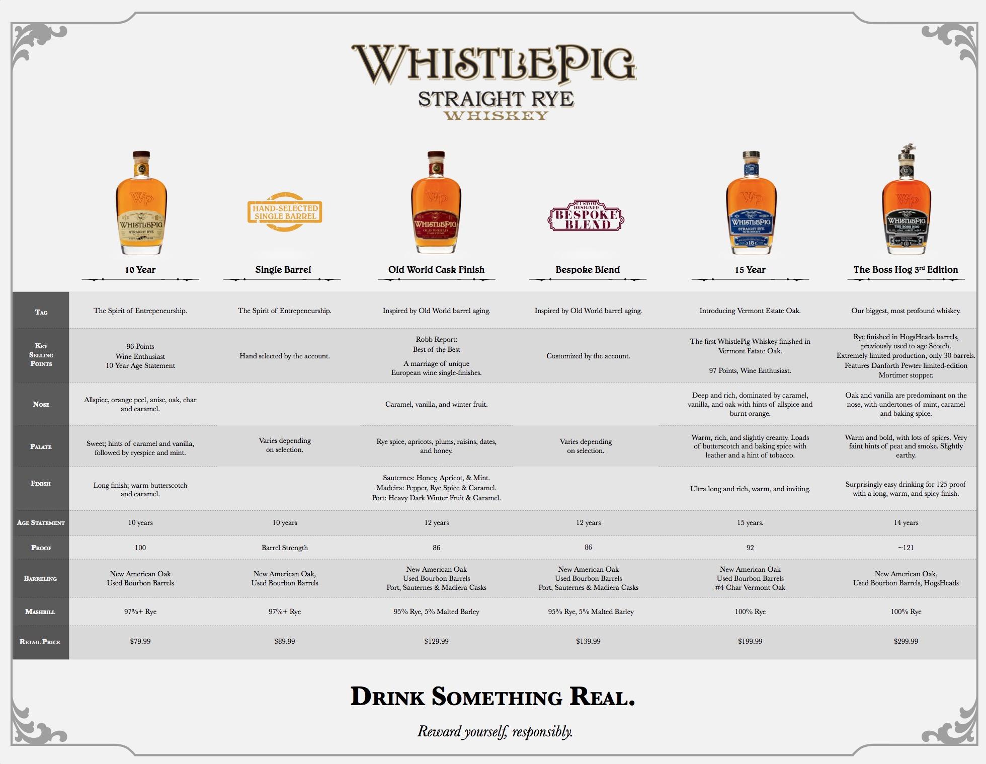 WhistlePig   B2B Materials