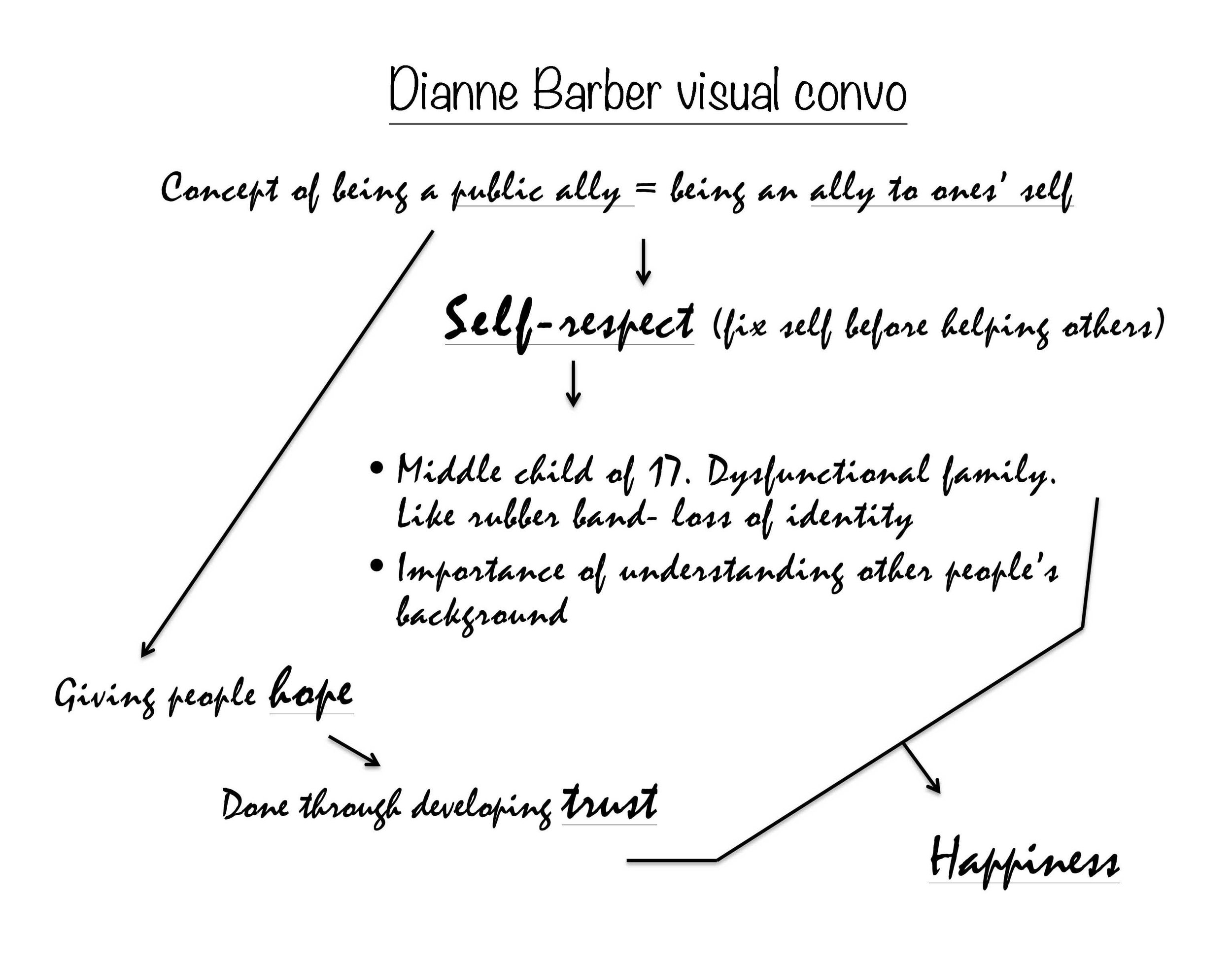 10 Dianne Barber visual convo.jpg