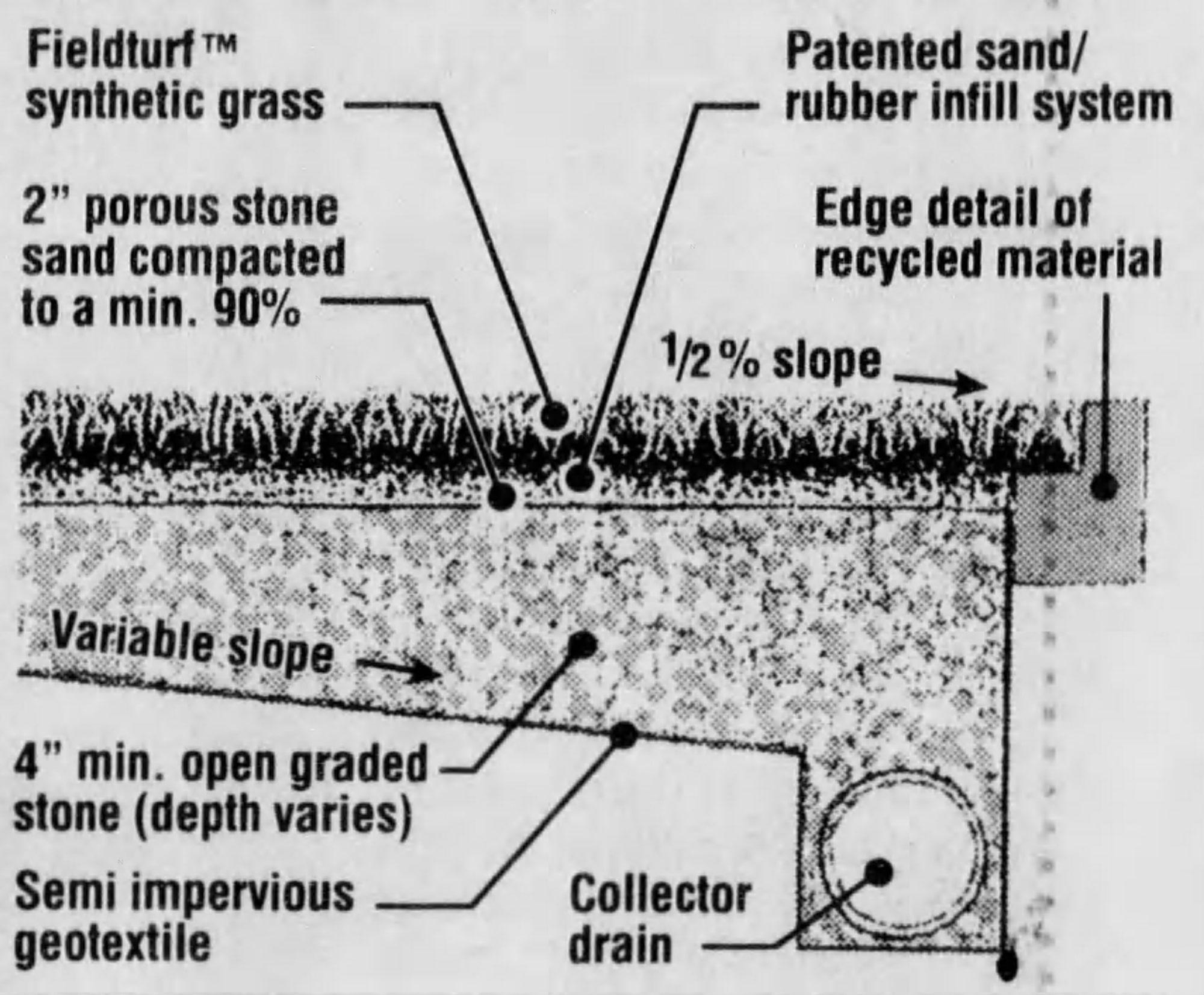 FieldTurf diagram, 2000. [Enquirer]