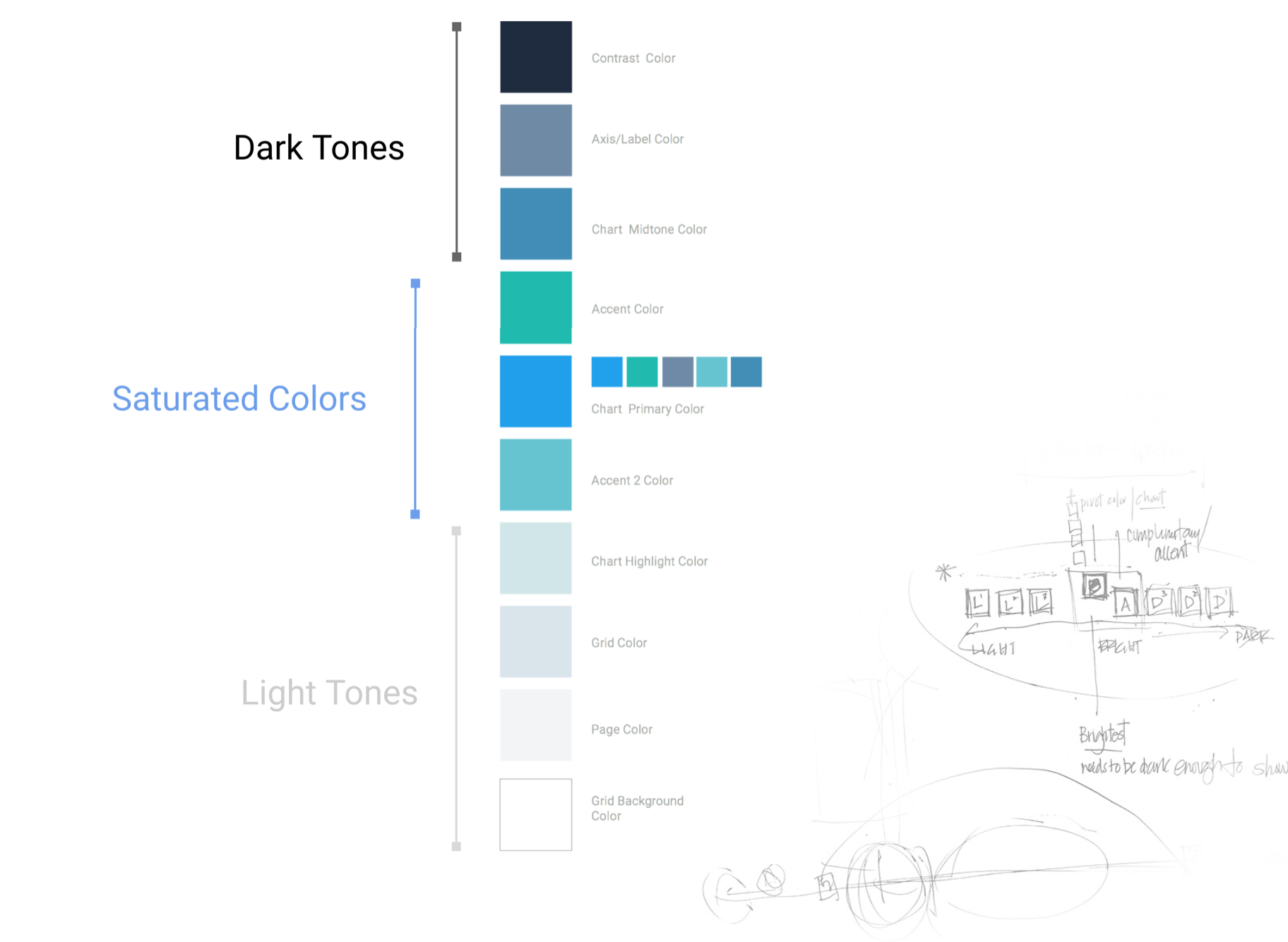 Palette formula - A systematic approach was taken for determining the color map. It is based on the concept of having a high contrast value range in, with a high saturated colors in the mid-tones. This ensures the appropriate amount of contract and legibility.