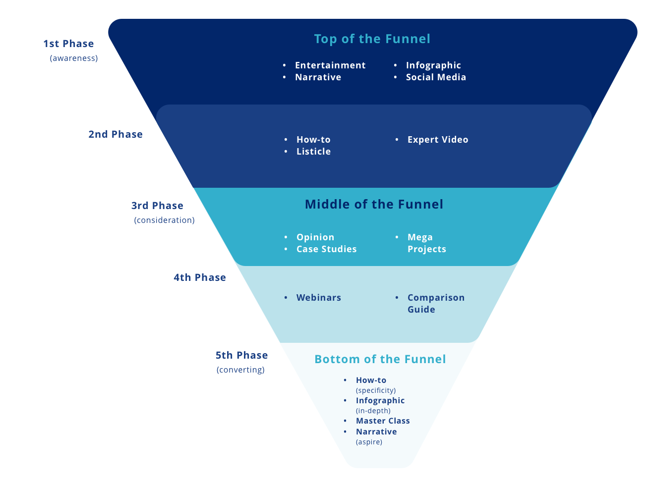 Content Marketing Funnel.png
