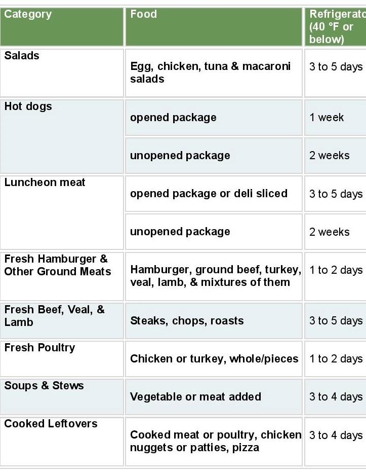 *courtesy of foodsafety.gov