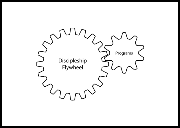 DiscipleshipGears.png
