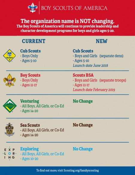 Family-Scouting-Program-Update-New-451x584.jpg
