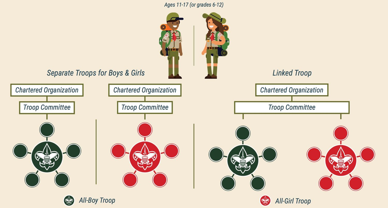 girls only boy scout troop
