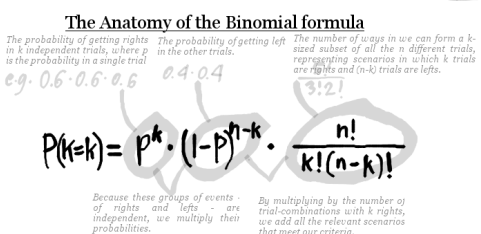 The binomial formula gives the relative height of a specific quincunx-stack (i.e. its probability) by adding the probabilities of all the possible paths whose left-right combinations lands the ball in that stack. More generally, it gives the distribution of  n  independent, binary, equally biased, random events whose outcomes have an  additive  effect on each other, which is why, as  n  approaches infinity, it approximates the normal distribution so ubiquitous in Nature.