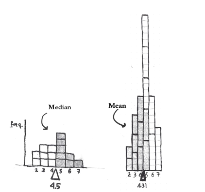 "In the normal distribution the mode, the median and the mean are the same, but for approximations the mean is usually used, because it takes the most information into account. If the median is a fulcrum that balances the  number  of values on either side, the mean balances the number of total ""value-units"" on either side."