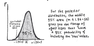 """As you collect more data, the posterior will approach the """"true"""" distribution, and consequently the interval will shrink in width (precision). You may thus use this as a stopping rule, running until it excludes the alternative hypothesis."""